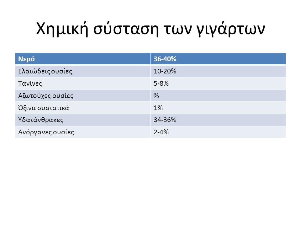 Χημική σύσταση των γιγάρτων Νερό36-40% Ελαιώδεις ουσίες10-20% Τανίνες5-8% Αζωτούχες ουσίες% Όξινα συστατικά1% Υδατάνθρακες34-36% Ανόργανες ουσίες2-4%
