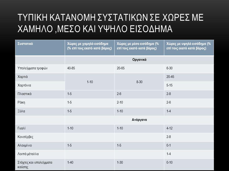 ΤΥΠΙΚΗ ΚΑΤΑΝΟΜΗ ΣΥΣΤΑΤΙΚΩΝ ΣΕ ΧΩΡΕΣ ΜΕ ΧΑΜΗΛΟ,ΜΕΣΟ ΚΑΙ ΥΨΗΛΟ ΕΙΣΟΔΗΜΑ ΣυστατικόΧώρες με χαμηλό εισόδημα (% επί τοις εκατό κατά βάρος) Χώρες με μέσο εισόδημα (% επί τοις εκατό κατά βάρος) Χώρες με υψηλό εισόδημα (% επί τοις εκατό κατά βάρος) Οργανικά Υπολείμματα τροφών40-8520-656-30 Χαρτιά 1-108-30 20-45 Χαρτόνια5-15 Πλαστικά1-52-62-8 Ράκη1-52-102-6 Ξύλα1-51-101-4 Ανόργανα Γυαλί1-10 4-12 Κονσέρβες2-8 Αλουμίνιο1-5 0-1 Λοιπά μέταλλα1-4 Στάχτες και υπολείμματα καύσης 1-401-300-10