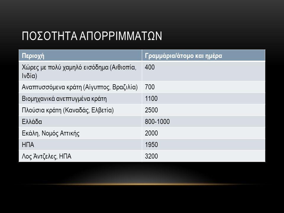 ΠΟΣΟΤΗΤΑ ΑΠΟΡΡΙΜΜΑΤΩΝ ΠεριοχήΓραμμάρια/άτομο και ημέρα Χώρες με πολύ χαμηλό εισόδημα (Αιθιοπία, Ινδία) 400 Αναπτυσσόμενα κράτη (Αίγυπτος, Βραζιλία)700 Βιομηχανικά ανεπτυγμένα κράτη1100 Πλούσια κράτη (Καναδάς, Ελβετία)2500 Ελλάδα800-1000 Εκάλη, Νομός Αττικής2000 ΗΠΑ1950 Λος Άντζελες, ΗΠΑ3200