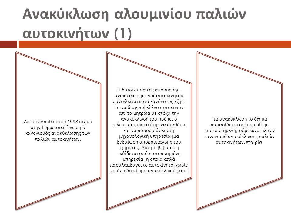 Ανακύκλωση αλουμινίου παλιών αυτοκινήτων (1) Α π' τον Α π ρίλιο του 1998 ισχύει στην Ευρω π αϊκή Ένωση ο κανονισμός ανακύκλωσης των π αλιών αυτοκινήτω