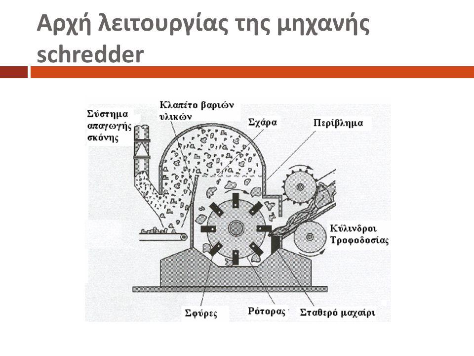 Αρχή λειτουργίας της μηχανής schredder