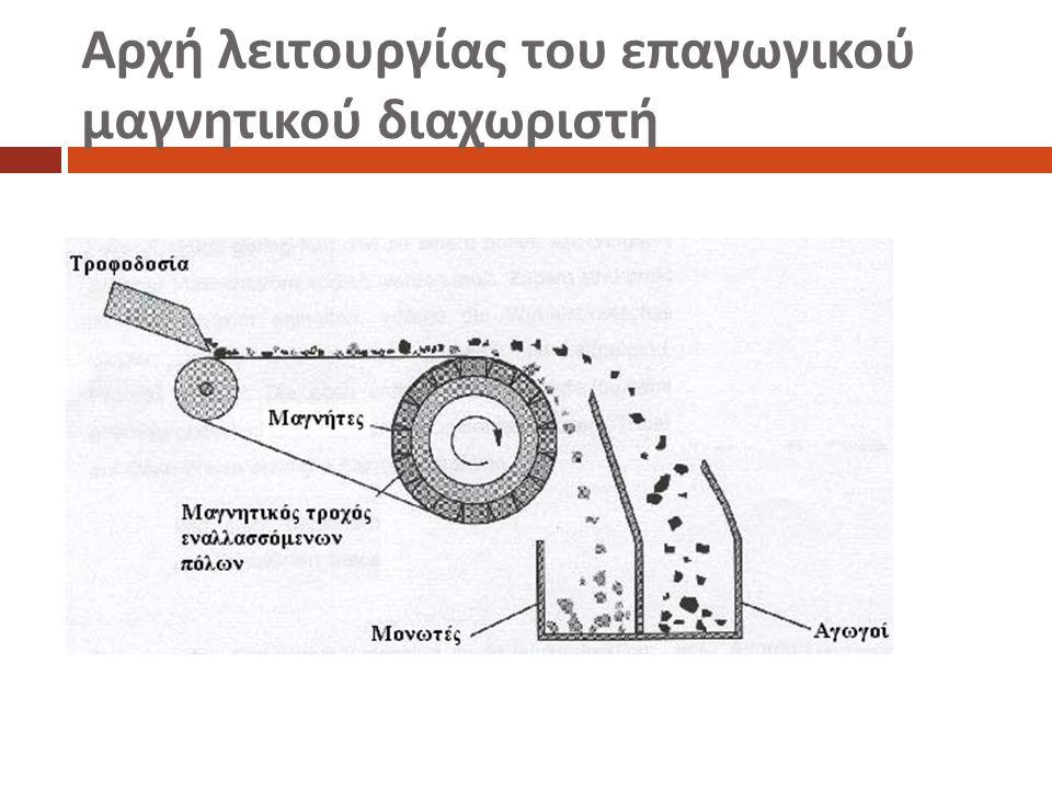 Αρχή λειτουργίας του επαγωγικού μαγνητικού διαχωριστή