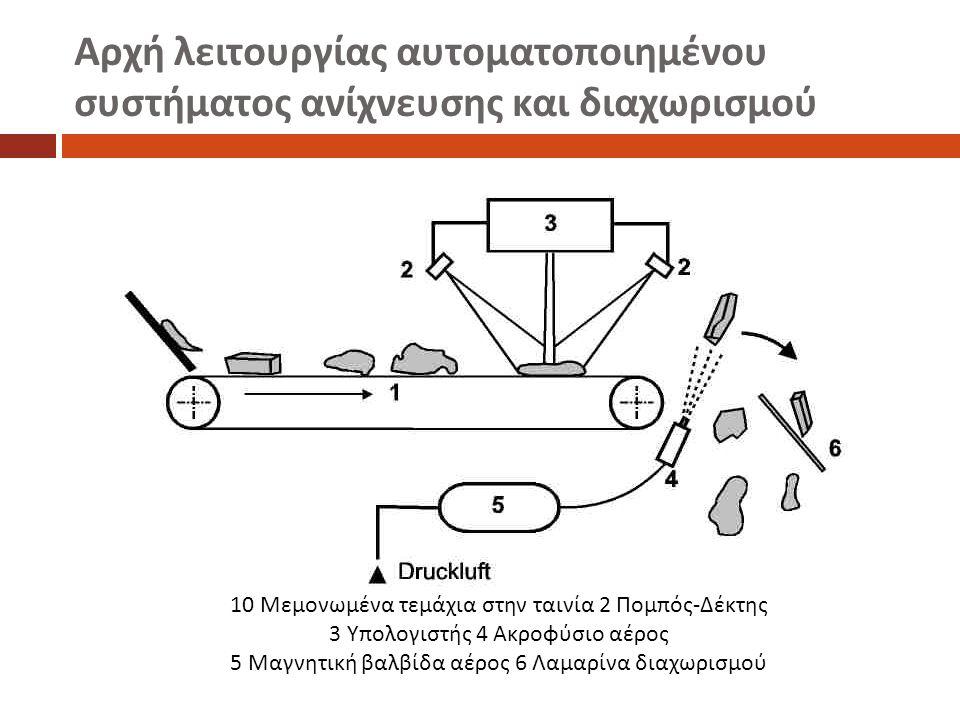 Αρχή λειτουργίας αυτοματοποιημένου συστήματος ανίχνευσης και διαχωρισμού 10 Μεμονωμένα τεμάχια στην ταινία 2 Πομπός - Δέκτης 3 Υπολογιστής 4 Ακροφύσιο αέρος 5 Μαγνητική βαλβίδα αέρος 6 Λαμαρίνα διαχωρισμού