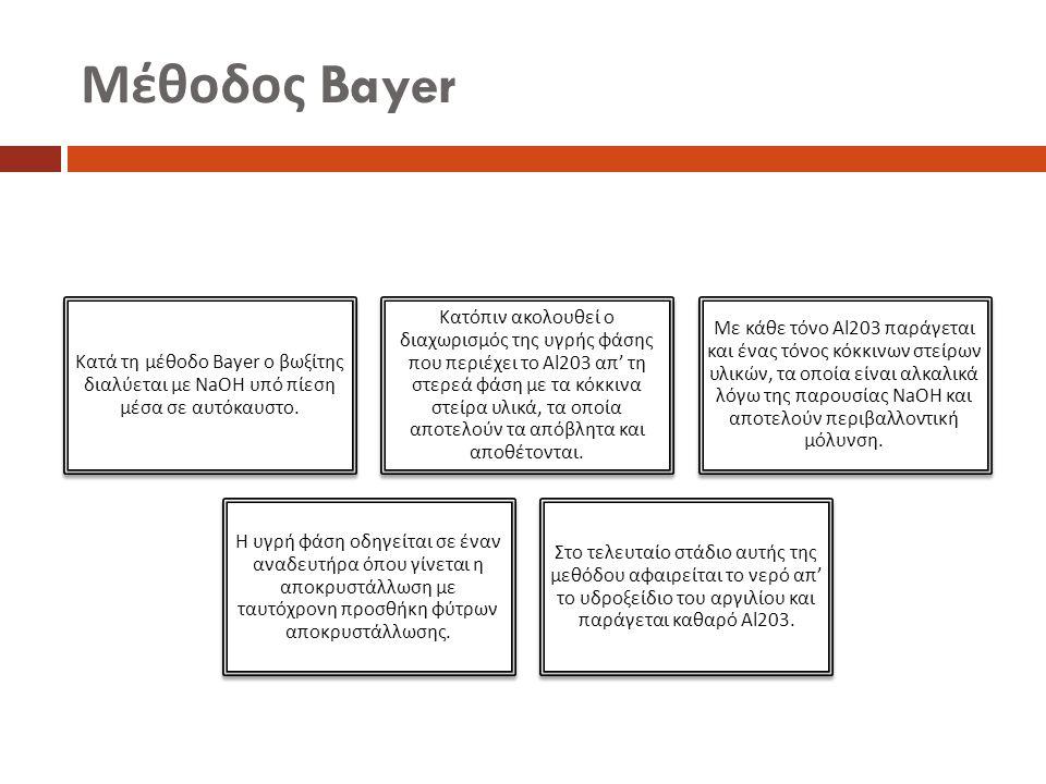 Μέθοδος Bayer Κατά τη μέθοδο Bayer ο βωξίτης διαλύεται με NaOH υ π ό π ίεση μέσα σε αυτόκαυστο. Κατό π ιν ακολουθεί ο διαχωρισμός της υγρής φάσης π ου