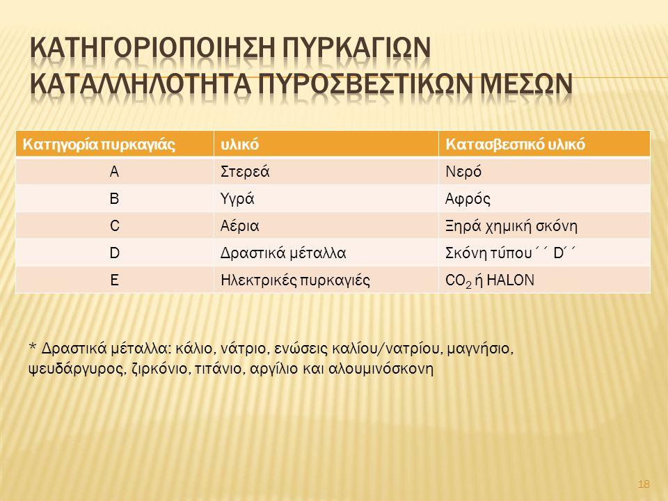 Κατηγορία πυρκαγιάςυλικόΚατασβεστικό υλικό ΑΣτερεάΝερό ΒΥγράΑφρός CΑέριαΞηρά χημική σκόνη DΔραστικά μέταλλαΣκόνη τύπου ΄΄D΄΄ EΗλεκτρικές πυρκαγιέςCO 2 ή HALON * Δραστικά μέταλλα: κάλιο, νάτριο, ενώσεις καλίου/νατρίου, μαγνήσιο, ψευδάργυρος, ζιρκόνιο, τιτάνιο, αργίλιο και αλουμινόσκονη 18
