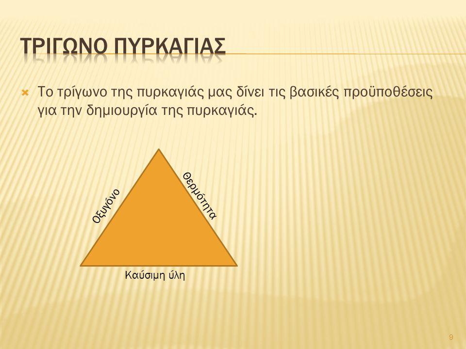  Το τρίγωνο της πυρκαγιάς μας δίνει τις βασικές προϋποθέσεις για την δημιουργία της πυρκαγιάς.