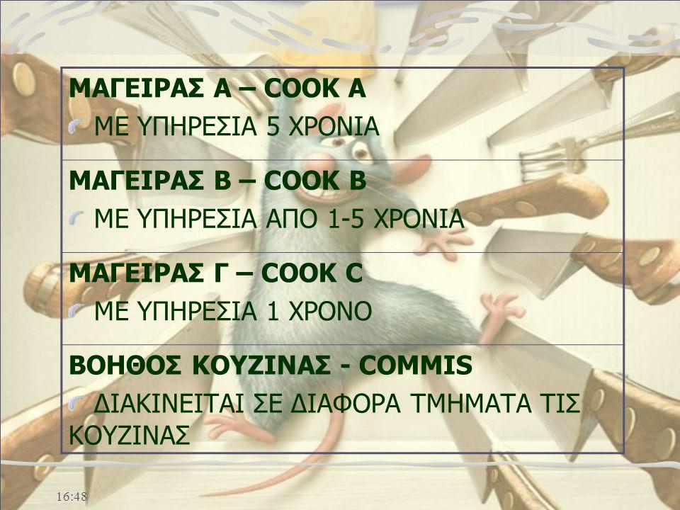 ΜΑΓΕΙΡΑΣ Α – COOK A ΜΕ ΥΠΗΡΕΣΙΑ 5 ΧΡΟΝΙΑ ΜΑΓΕΙΡΑΣ Β – COOK B ΜΕ ΥΠΗΡΕΣΙΑ ΑΠΟ 1-5 ΧΡΟΝΙΑ ΜΑΓΕΙΡΑΣ Γ – COOK C ΜΕ ΥΠΗΡΕΣΙΑ 1 ΧΡΟΝΟ ΒΟΗΘΟΣ ΚΟΥΖΙΝΑΣ - COMMIS ΔΙΑΚΙΝΕΙΤΑΙ ΣΕ ΔΙΑΦΟΡΑ ΤΜΗΜΑΤΑ ΤΙΣ ΚΟΥΖΙΝΑΣ 16:50