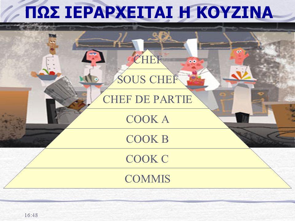 ΠΩΣ ΙΕΡΑΡΧΕΙΤΑΙ Η ΚΟΥΖΙΝΑ CHEF SOUS CHEF CHEF DE PARTIE COOK A COOK B COOK C COMMIS 16:50