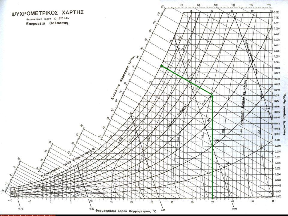 Γενικές πληροφορίες Απόλυτη υγρασία (w u ): η ποσότητα των υδρατμών που περιέχεται σε 1 kg αέρα, σε συγκεκριμένη θερμοκρασία και πίεση (kg υδρατμών kg -1 αέρα) Σχετική υγρασία (RH): ο λόγος της ποσότητας των υδρατμών που περιέχει ο αέρας, σε μια συγκεκριμένη θερμοκρασία και πίεση, προς την ποσότητα των υδρατμών που θα περιείχε ο αέρας αν ήταν κορεσμένος, με την ίδια θερμοκρασία και πίεση (%) w u = 0.000046*RH*e (T/17) Εισαγωγή Άσκηση Επίλυση Συζήτηση Θέμα Θεωρία Εργαστήριο – Γεωργικές Κατασκευές TEI Πελοποννήσου