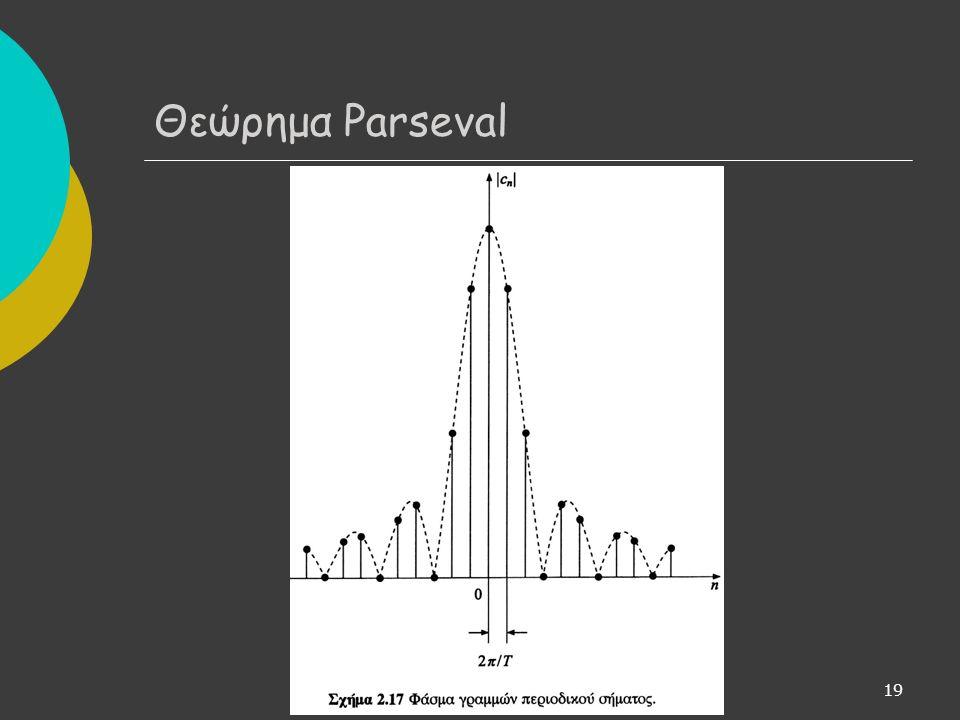 19 Θεώρημα Parseval