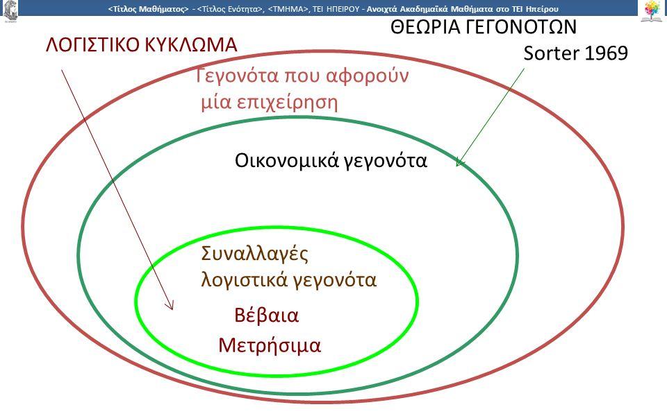 8 -,, ΤΕΙ ΗΠΕΙΡΟΥ - Ανοιχτά Ακαδημαϊκά Μαθήματα στο ΤΕΙ Ηπείρου Λογιστικό κύκλωμα και Θεωρία Γεγονότων Λογιστικό κύκλωμα Θεωρία Γεγονότων Καταγραφή όλων των στοιχείων των οικονομικών γεγονότων Διπλογραφικό σύστημα καταγραφής κάποιων στοιχείων μίας συναλλαγής π.χ πώληση προϊόντων Παραστατικό, ποσότητα ημερομηνία, όνομα πελάτη Παραστατικό, ποσότητα ημερομηνία, όνομα πελάτη όνομα πωλητή, δημογραφικά χαρακτηριστικά του πελάτη