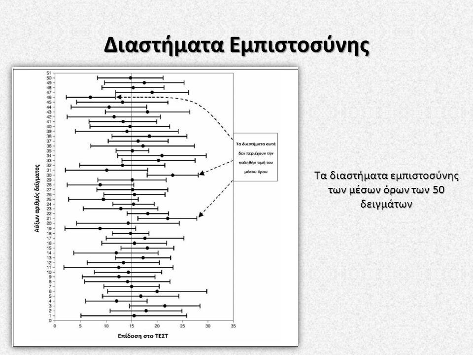 Τα διαστήματα εμπιστοσύνης των μέσων όρων των 50 δειγμάτων
