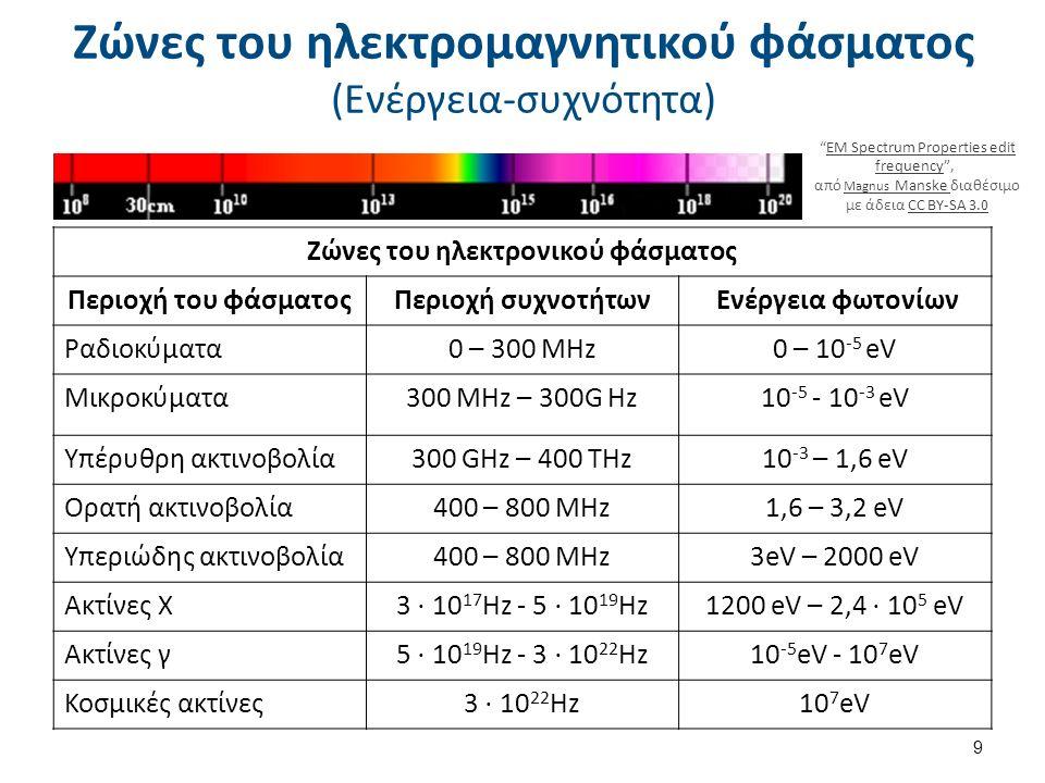 Ζώνες του ηλεκτρομαγνητικού φάσματος (Ενέργεια-συχνότητα) 9 Ζώνες του ηλεκτρονικού φάσματος Περιοχή του φάσματοςΠεριοχή συχνοτήτων Ενέργεια φωτονίων Ραδιοκύματα0 – 300 MHz0 – 10 -5 eV Μικροκύματα300 MHz – 300G Hz10 -5 - 10 -3 eV Υπέρυθρη ακτινοβολία300 GHz – 400 THz10 -3 – 1,6 eV Ορατή ακτινοβολία400 – 800 MHz1,6 – 3,2 eV Υπεριώδης ακτινοβολία400 – 800 MHz3eV – 2000 eV Ακτίνες Χ 3 ⋅ 10 17 Hz - 5 ⋅ 10 19 Hz1200 eV – 2,4 ⋅ 10 5 eV Ακτίνες γ 5 ⋅ 10 19 Hz - 3 ⋅ 10 22 Hz 10 -5 eV - 10 7 eV Κοσμικές ακτίνες 3 ⋅ 10 22 Hz 10 7 eV EM Spectrum Properties edit frequency , EM Spectrum Properties edit frequency από Magnus Manske διαθέσιμο με άδεια CC BY-SA 3.0 Magnus Manske CC BY-SA 3.0