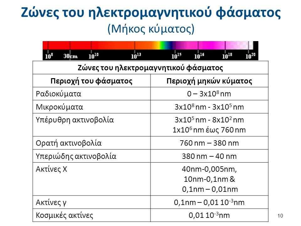 Ζώνες του ηλεκτρομαγνητικού φάσματος (Μήκος κύματος) 10 Ζώνες του ηλεκτρομαγνητικού φάσματος Περιοχή του φάσματοςΠεριοχή μηκών κύματος Ραδιοκύματα0 – 3x10 8 nm Μικροκύματα3x10 8 nm - 3x10 5 nm Υπέρυθρη ακτινοβολία3x10 5 nm - 8x10 2 nm 1x10 6 nm έως 760 nm Ορατή ακτινοβολία760 nm – 380 nm Υπεριώδης ακτινοβολία380 nm – 40 nm Ακτίνες Χ40nm-0,005nm, 10nm-0,1nm & 0,1nm – 0,01nm Ακτίνες γ0,1nm – 0,01 10 -3 nm Κοσμικές ακτίνες0,01 10 -3 nm