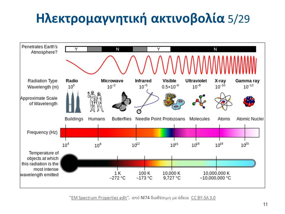 Ηλεκτρομαγνητική ακτινοβολία 5/29 11 EM Spectrum Properties edit , από Nl74 διαθέσιμη με άδεια CC BY-SA 3.0EM Spectrum Properties editCC BY-SA 3.0