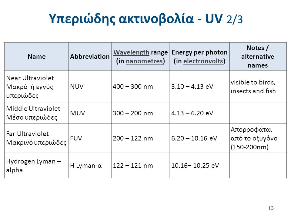 Υπεριώδης ακτινοβολία - UV 2/3 13 NameAbbreviation WavelengthWavelength range (in nanometres)nanometres Energy per photon (in electronvolts)electronvolts Notes / alternative names Near Ultraviolet Μακρό ή εγγύς υπεριώδες NUV400 – 300 nm3.10 – 4.13 eV visible to birds, insects and fish Middle Ultraviolet Μέσο υπεριώδες MUV300 – 200 nm4.13 – 6.20 eV Far Ultraviolet Μακρινό υπεριώδες FUV200 – 122 nm6.20 – 10.16 eV Απορροφάται από το οξυγόνο (150-200nm) Hydrogen Lyman – alpha H Lyman-α122 – 121 nm10.16– 10.25 eV