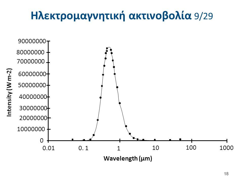 Ηλεκτρομαγνητική ακτινοβολία 9/29 18 90000000 80000000 70000000 60000000 50000000 40000000 30000000 20000000 10000000 0 0.01 0.