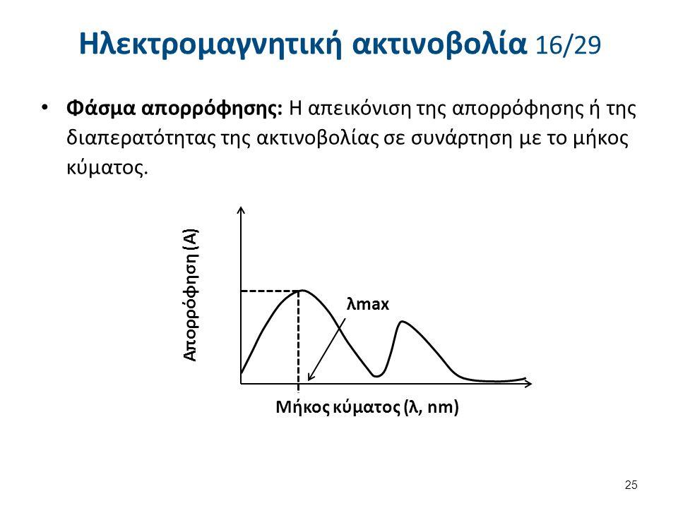 Ηλεκτρομαγνητική ακτινοβολία 16/29 Φάσμα απορρόφησης: Η απεικόνιση της απορρόφησης ή της διαπερατότητας της ακτινοβολίας σε συνάρτηση με το μήκος κύματος.