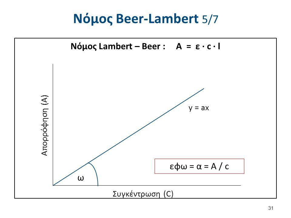 Νόµος Beer-Lambert 5/7 Νόμος Lambert – Beer : Α = ε ∙ c ∙ l 31 y = ax Συγκέντρωση (C) Απορρόφηση (Α) εφω = α = Α / c ω