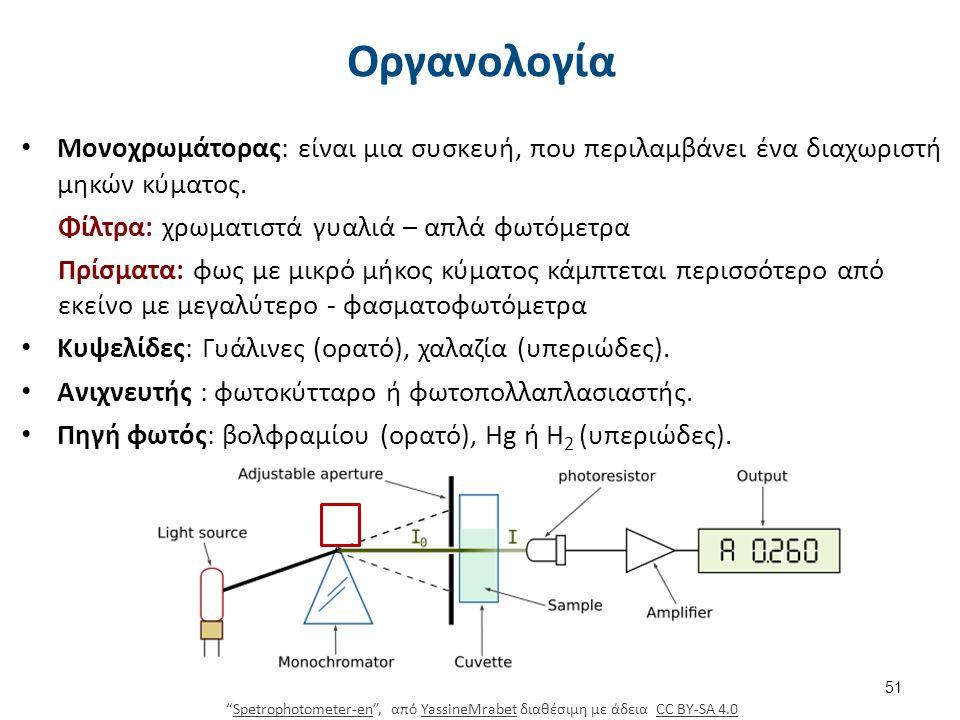 Οργανολογία Μονοχρωμάτορας: είναι μια συσκευή, που περιλαμβάνει ένα διαχωριστή μηκών κύματος.