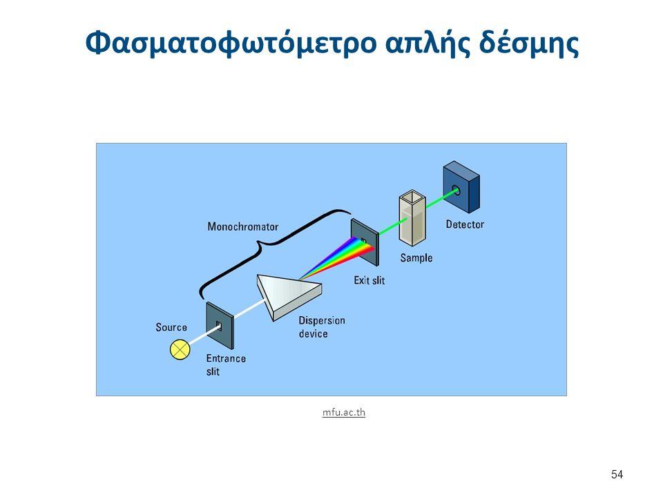 Φασματοφωτόμετρο απλής δέσμης 54 mfu.ac.th