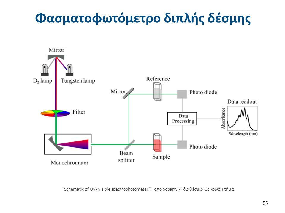 Φασματοφωτόμετρο διπλής δέσμης 55 Schematic of UV- visible spectrophotometer , από Sobarwiki διαθέσιμο ως κοινό κτήμαSchematic of UV- visible spectrophotometerSobarwiki