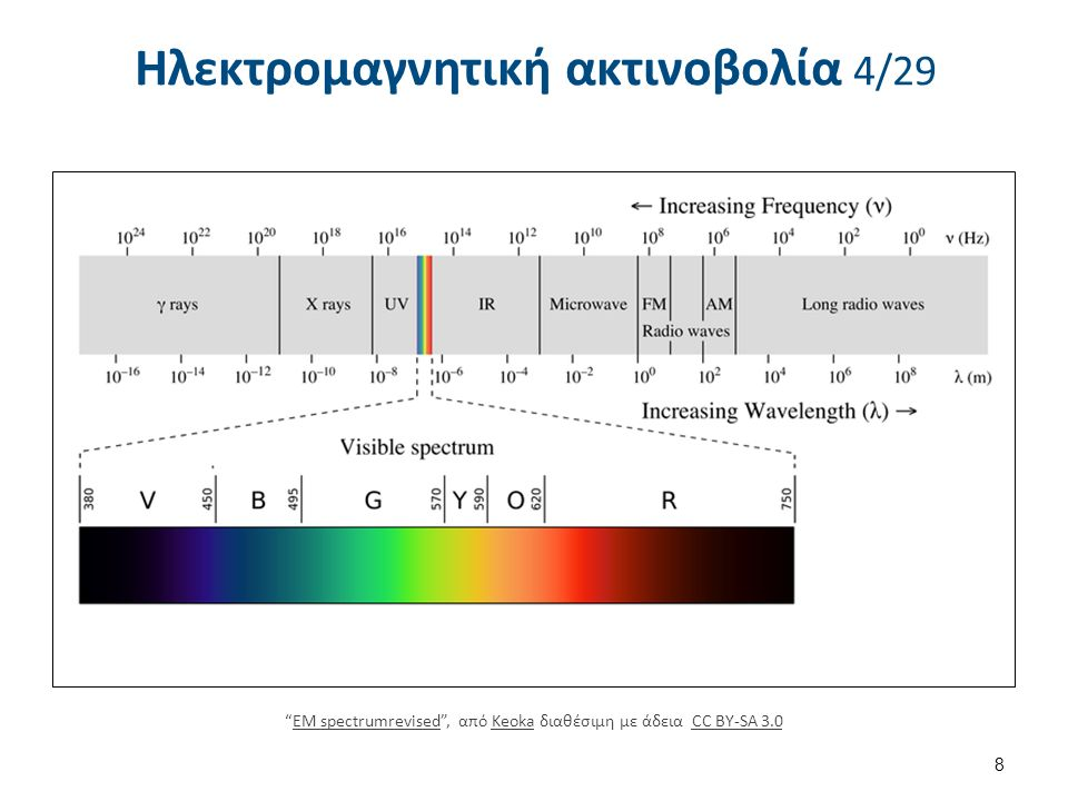 Ηλεκτρομαγνητική ακτινοβολία 10/29 Οι απορροφήσεις ηλεκτρομαγνητικής ακτινοβολίας στην περιοχή υπεριώδους (Ultra Violet, UV) και ορατού (Visible, VIS) τμήματος του φάσματος είναι αποτέλεσμα των ενεργειακών μεταβολών στην ηλεκτρονική δομή των μορίων.