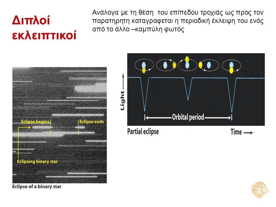 Ανάλογα με τη θέση του επίπεδου τροχιάς ως προς τον παρατηρητη καταγραφεται η περιοδική έκλειψη του ενός από το άλλο –καμπύλη φωτός Διπλοί εκλειπτικοί