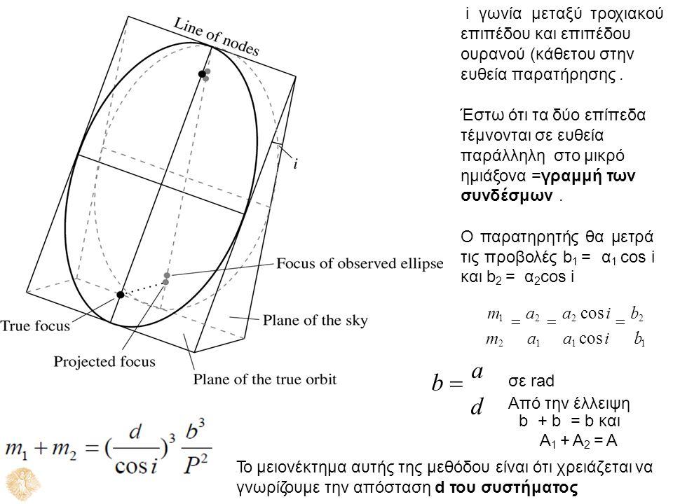 i γωνία μεταξύ τροχιακού επιπέδου και επιπέδου ουρανού (κάθετου στην ευθεία παρατήρησης. Έστω ότι τα δύο επίπεδα τέμνονται σε ευθεία παράλληλη στο μικ