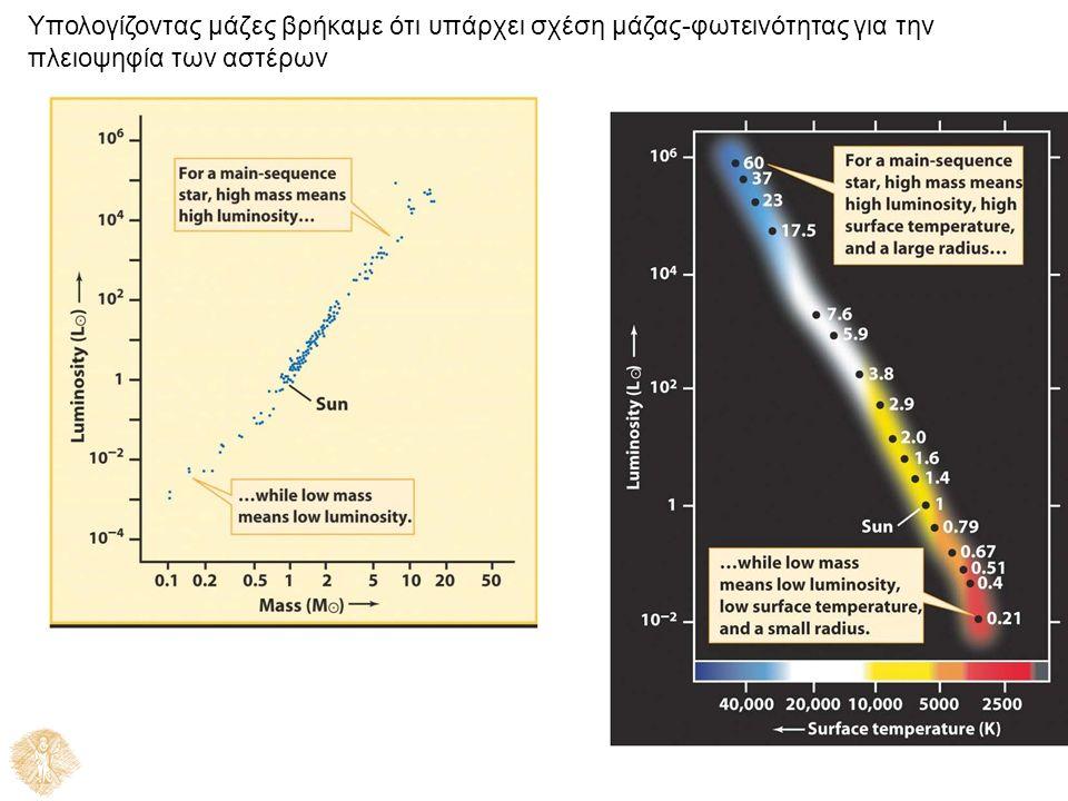 Υπολογίζοντας μάζες βρήκαμε ότι υπάρχει σχέση μάζας-φωτεινότητας για την πλειοψηφία των αστέρων