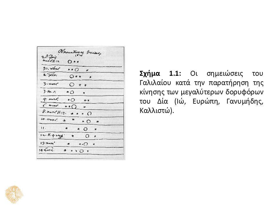 Σχήμα 1.1: Οι σημειώσεις του Γαλιλαίου κατά την παρατήρηση της κίνησης των μεγαλύτερων δορυφόρων του Δία (Ιώ, Ευρώπη, Γανυμήδης, Καλλιστώ).
