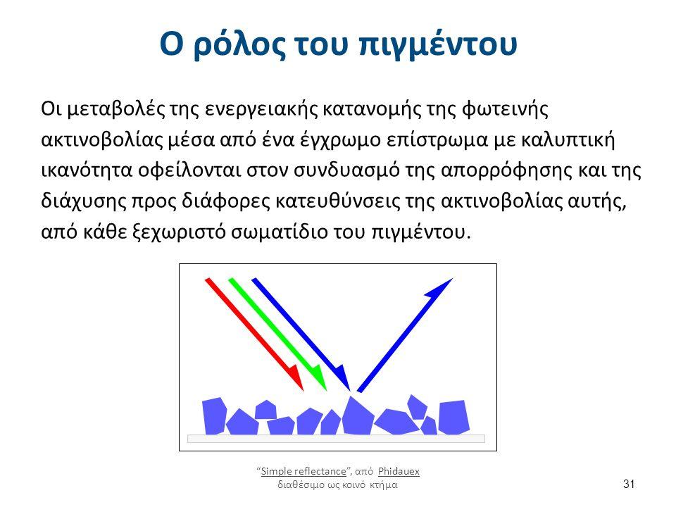 Ο ρόλος του πιγμέντου Οι μεταβολές της ενεργειακής κατανομής της φωτεινής ακτινοβολίας μέσα από ένα έγχρωμο επίστρωμα με καλυπτική ικανότητα οφείλονται στον συνδυασμό της απορρόφησης και της διάχυσης προς διάφορες κατευθύνσεις της ακτινοβολίας αυτής, από κάθε ξεχωριστό σωματίδιο του πιγμέντου.