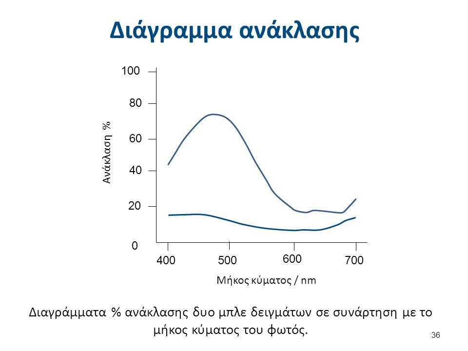 Διάγραμμα ανάκλασης Διαγράμματα % ανάκλασης δυο μπλε δειγμάτων σε συνάρτηση με το μήκος κύματος του φωτός. 100 80 60 40 20 0 400500 600 700 Μήκος κύμα