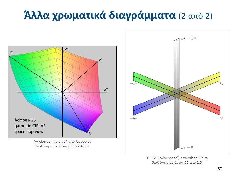 Άλλα χρωματικά διαγράμματα (2 από 2) Adobergb-in-cielab , από Jacobolus διαθέσιμο με άδεια CC BY-SA 3.0Adobergb-in-cielabJacobolusCC BY-SA 3.0 CIELAB color space , από Vilson Vieira διαθέσιμο με άδεια CC από 2.5CIELAB color spaceVilson VieiraCC από 2.5 57