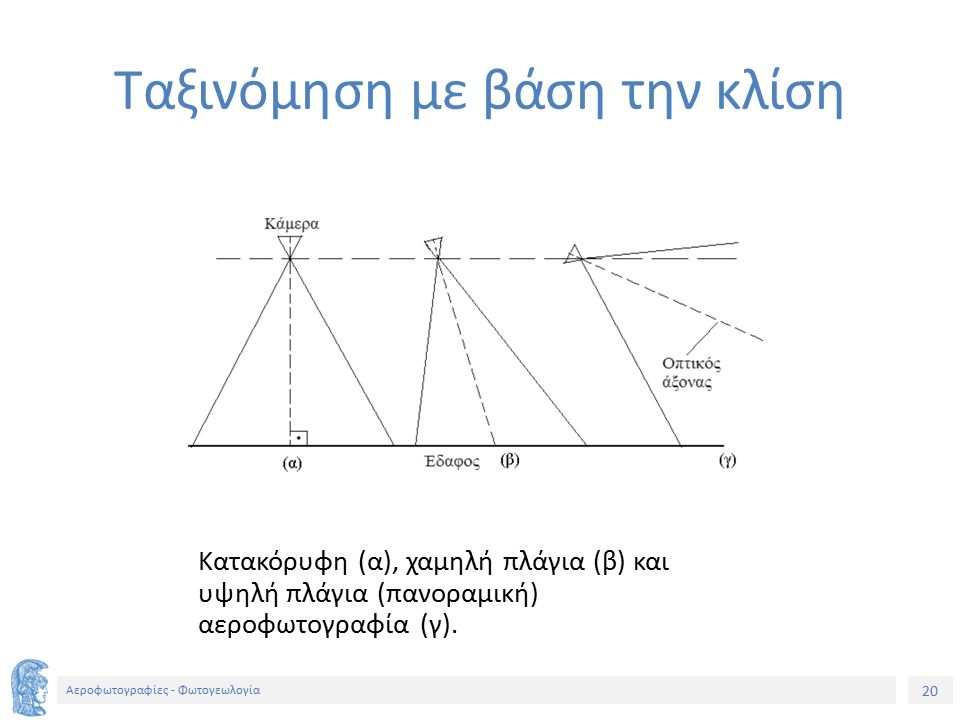 20 Αεροφωτογραφίες - Φωτογεωλογία Κατακόρυφη (α), χαμηλή πλάγια (β) και υψηλή πλάγια (πανοραμική) αεροφωτογραφία (γ). Ταξινόμηση με βάση την κλίση