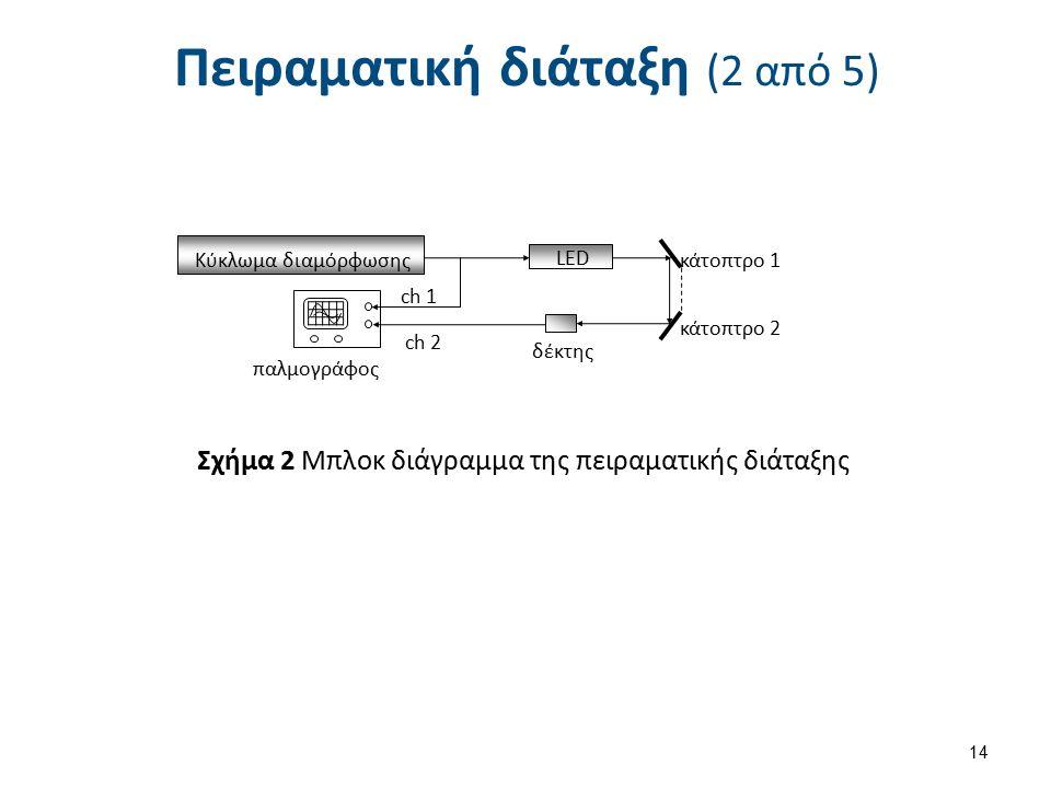 Πειραματική διάταξη (2 από 5) 14 Κύκλωμα διαμόρφωσης LED δέκτης παλμογράφος κάτοπτρο 1 κάτοπτρο 2 ch 1 ch 2ch 2 Σχήμα 2 Μπλοκ διάγραμμα της πειραματικής διάταξης