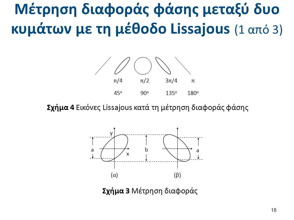 Μέτρηση διαφοράς φάσης μεταξύ δυο κυμάτων με τη μέθοδο Lissajous (1 από 3) 18 π 180 ο 3π/4 135 ο π/2 90 ο π/4 45 ο Σχήμα 4 Εικόνες Lissajous κατά τη μέτρηση διαφοράς φάσης x y a b a (α)(β) Σχήμα 3 Μέτρηση διαφοράς
