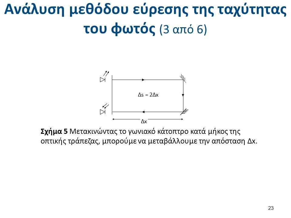 Ανάλυση μεθόδου εύρεσης της ταχύτητας του φωτός (3 από 6) 23 Δx Δs = 2Δx Σχήμα 5 Μετακινώντας το γωνιακό κάτοπτρο κατά μήκος της οπτικής τράπεζας, μπορούμε να μεταβάλλουμε την απόσταση Δx.