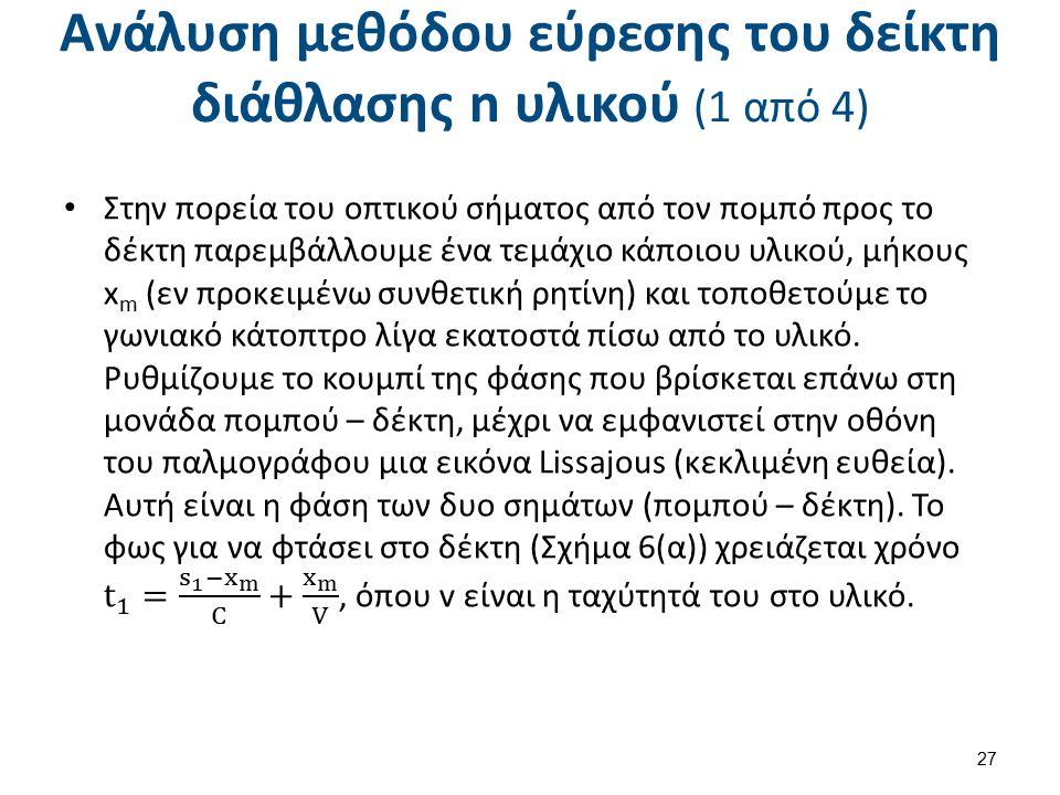 Ανάλυση μεθόδου εύρεσης του δείκτη διάθλασης n υλικού (1 από 4) 27