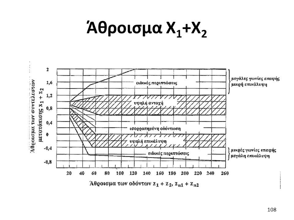 Άθροισμα Χ 1 +Χ 2 108