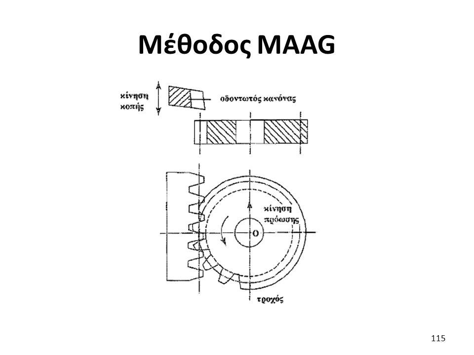 Μέθοδος MAAG 115