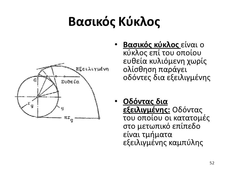 Βασικός Κύκλος Βασικός κύκλος είναι ο κύκλος επί του οποίου ευθεία κυλιόμενη χωρίς ολίσθηση παράγει οδόντες δια εξειλιγμένης Οδόντας δια εξειλιγμένης: