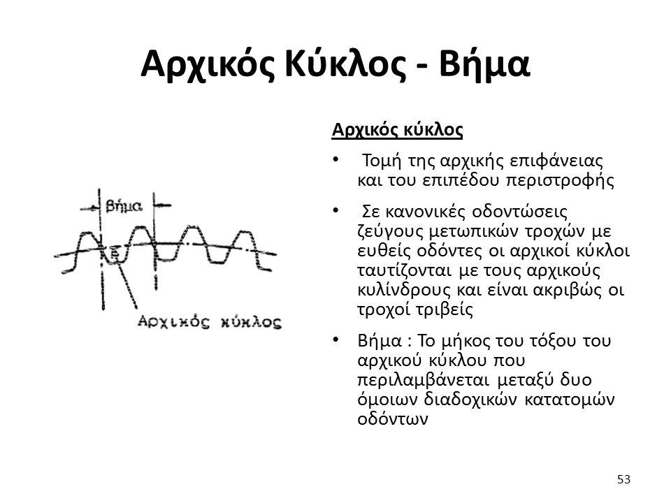 Αρχικός Κύκλος - Βήμα Αρχικός κύκλος Τομή της αρχικής επιφάνειας και του επιπέδου περιστροφής Σε κανονικές οδοντώσεις ζεύγους μετωπικών τροχών με ευθε