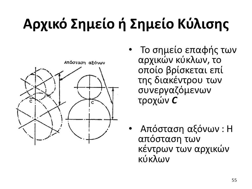Αρχικό Σημείο ή Σημείο Κύλισης To σημείο επαφής των αρχικών κύκλων, το οποίο βρίσκεται επί της διακέντρου των συνεργαζόμενων τροχών C Απόσταση αξόνων