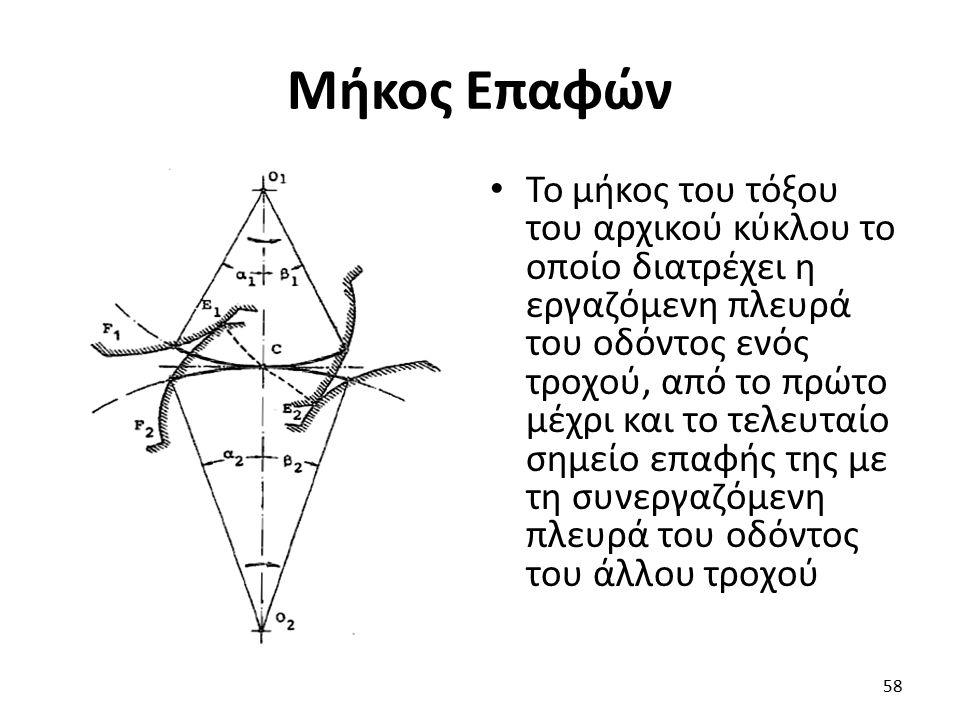 Μήκος Επαφών Το μήκος του τόξου του αρχικού κύκλου το οποίο διατρέχει η εργαζόμενη πλευρά του οδόντος ενός τροχού, από το πρώτο μέχρι και το τελευταίο