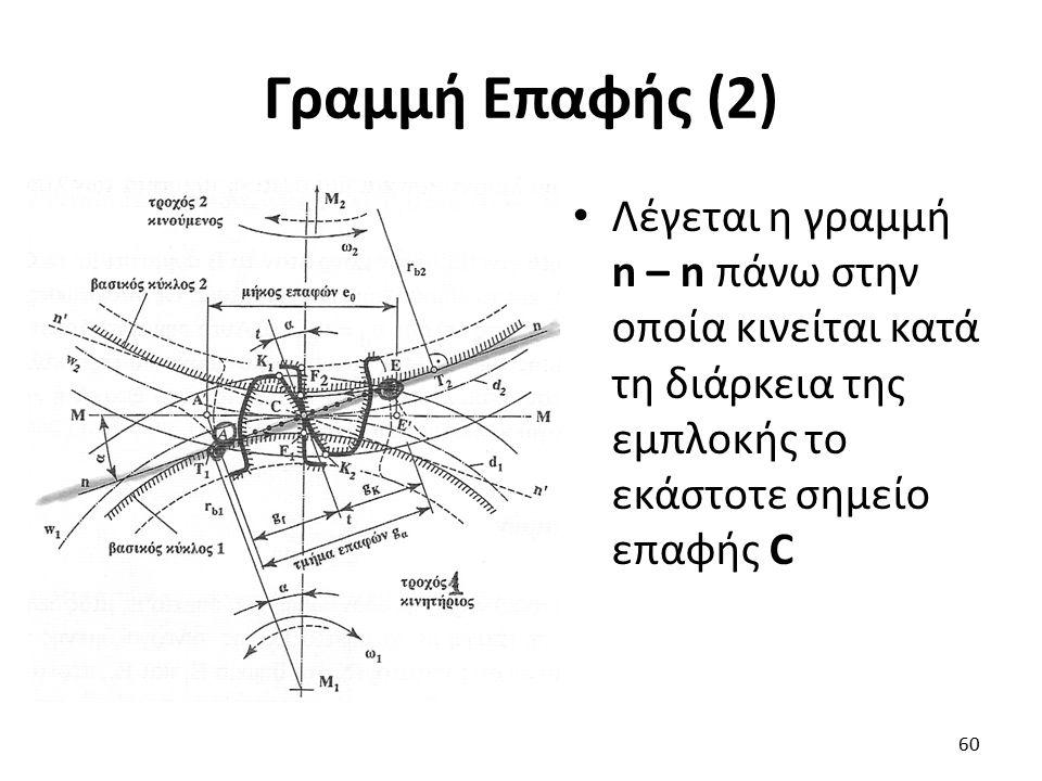 Γραμμή Επαφής (2) Λέγεται η γραμμή n – n πάνω στην οποία κινείται κατά τη διάρκεια της εμπλοκής το εκάστοτε σημείο επαφής C 60