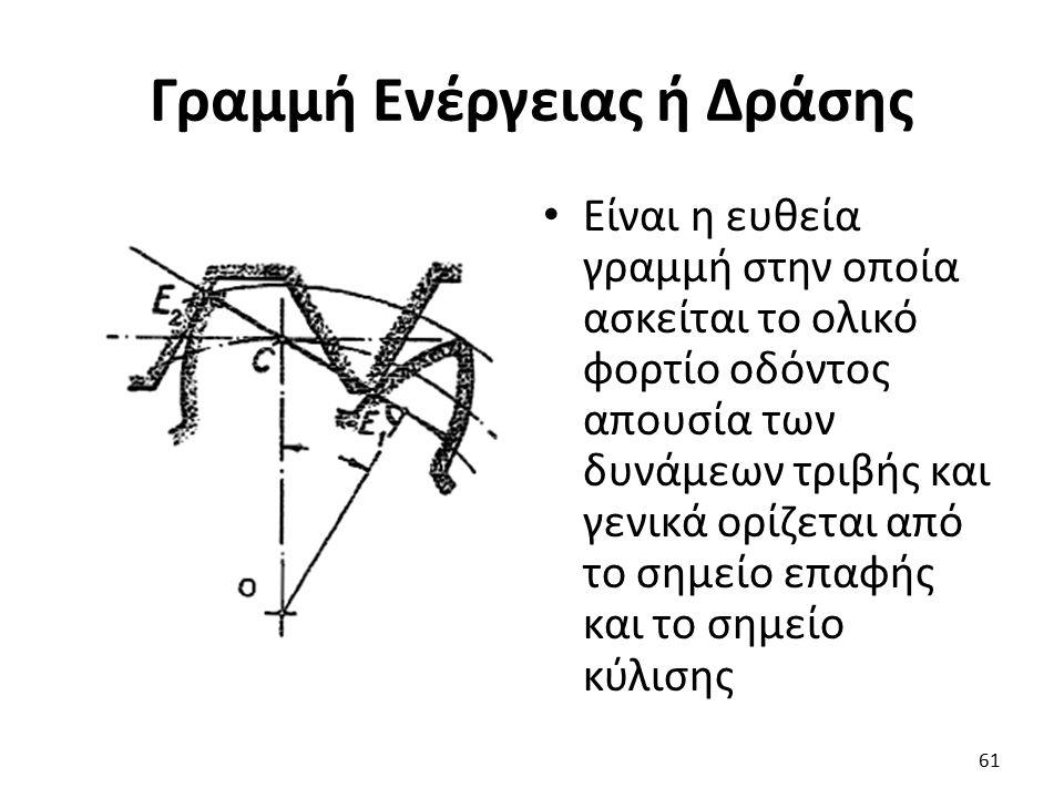 Γραμμή Ενέργειας ή Δράσης Είναι η ευθεία γραμμή στην οποία ασκείται το ολικό φορτίο οδόντος απουσία των δυνάμεων τριβής και γενικά ορίζεται από το σημ