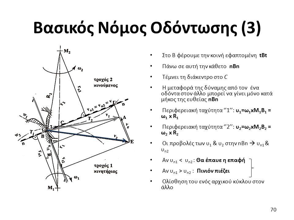 Βασικός Νόμος Οδόντωσης (3) Στο Β φέρουμε την κοινή εφαπτομένη tBt Πάνω σε αυτή την κάθετο nBn Τέμνει τη διάκεντρο στο C Η μεταφορά της δύναμης από το