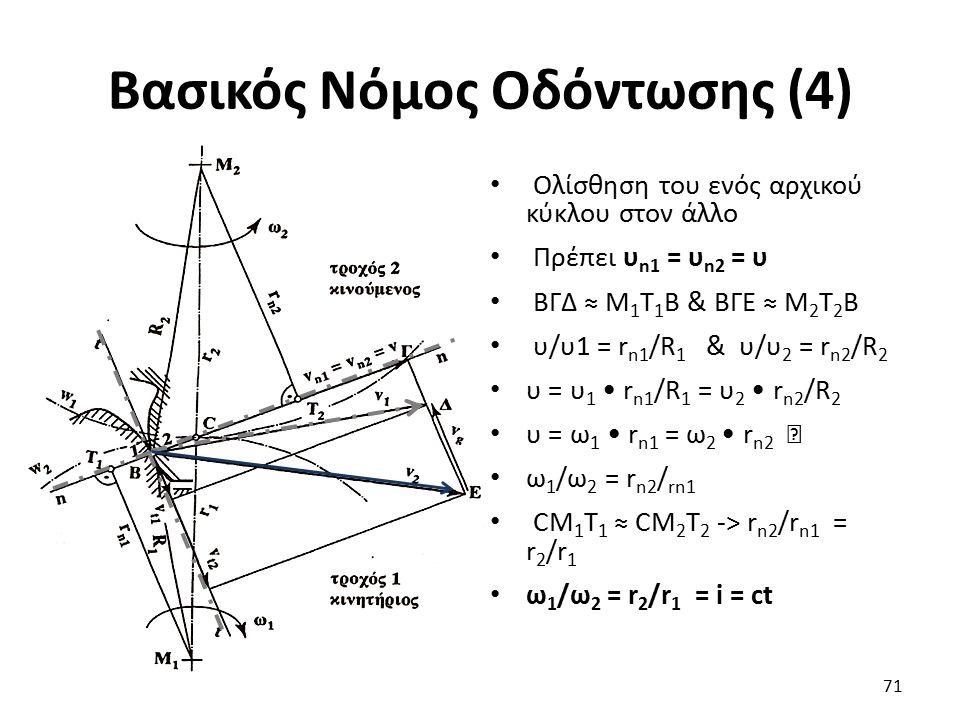 Βασικός Νόμος Οδόντωσης (4) Ολίσθηση του ενός αρχικού κύκλου στον άλλο Πρέπει υ n1 = υ n2 = υ ΒΓΔ ≈ Μ 1 Τ 1 Β & ΒΓΕ ≈ Μ 2 Τ 2 Β υ/υ1 = r n1 /R 1 & υ/υ