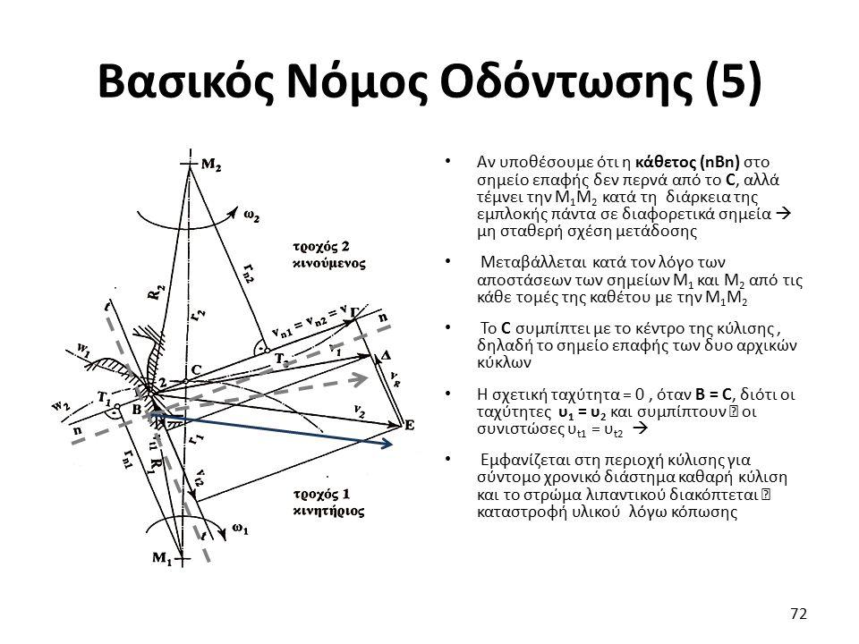 Βασικός Νόμος Οδόντωσης (5) Αν υποθέσουμε ότι η κάθετος (nBn) στο σημείο επαφής δεν περνά από το C, αλλά τέμνει την Μ 1 Μ 2 κατά τη διάρκεια της εμπλο